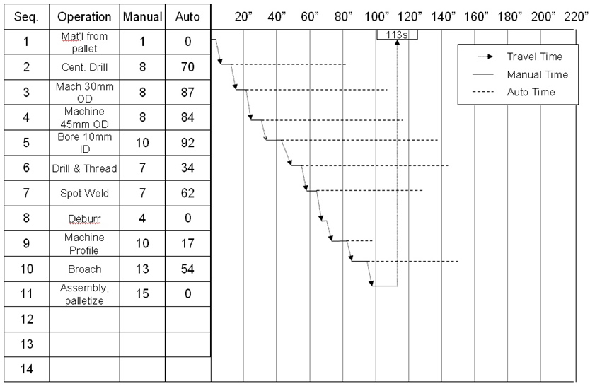 Standard Operations Routine Sheet