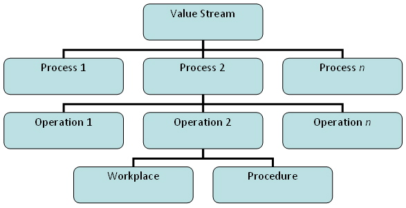 Value Creation Hierarchy