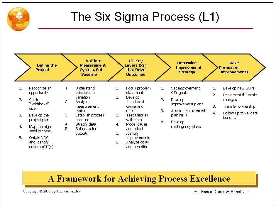 Six Sigma L1 Map