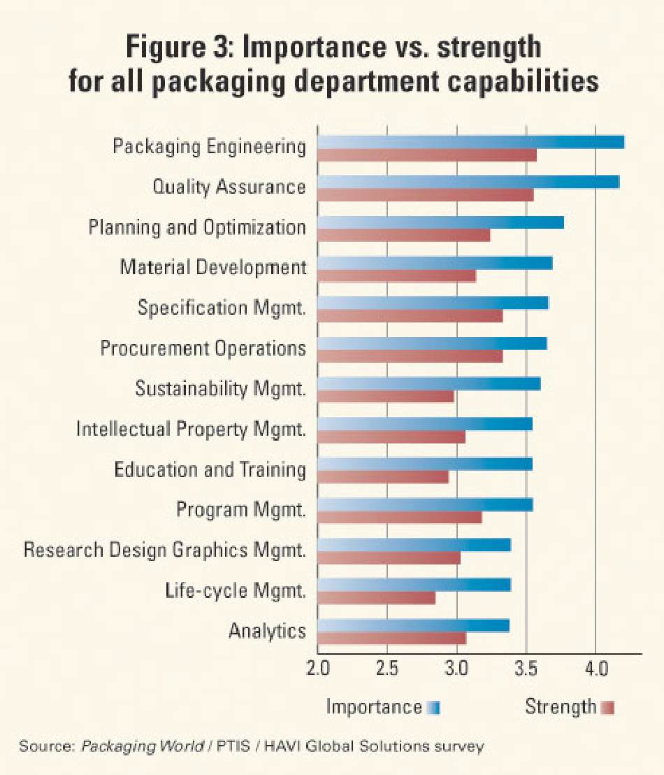 Importance vs. Strength for all packaging departments