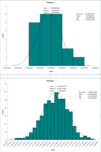 Fig. 1-Large and Small Samples of Normally Distributed Data