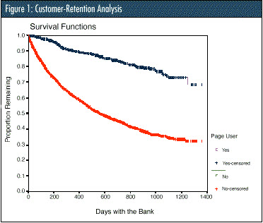 Customer-Retention Analysis