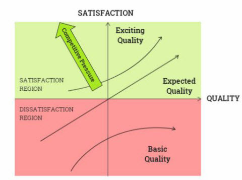 Simple representation of the Kano Model for Six Sigma