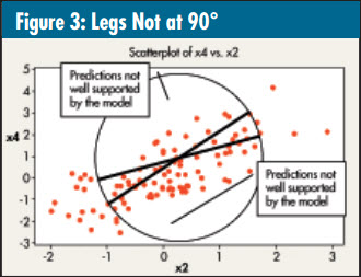 Multicollinearity: Legs not at 90°