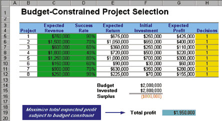 Pyzdek Institute's Six Sigma Project Selection Spreadsheet