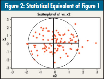 Multicollinearity: Statistical Equivalent of Figure 1
