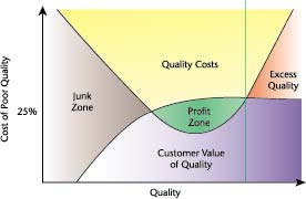 Figure 1: Cost and Value of Quality