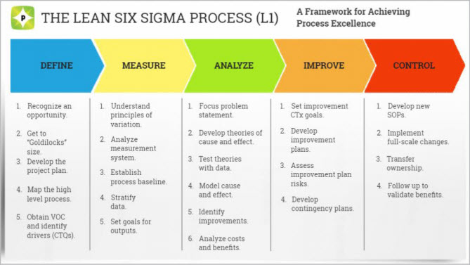 The Six Sigma Process