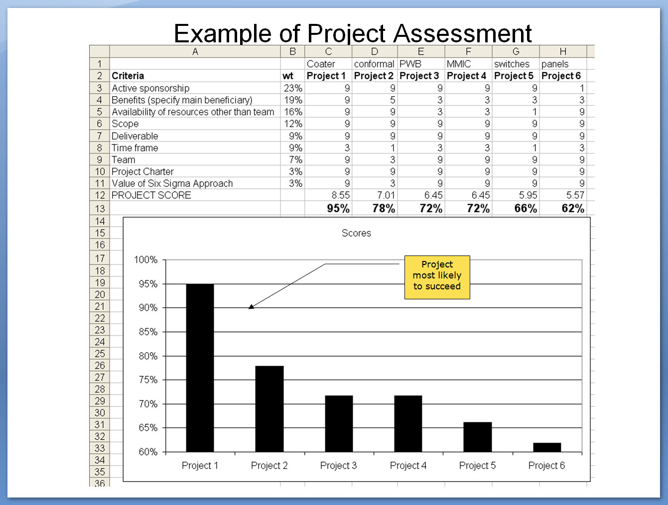 Example of Project Assessment