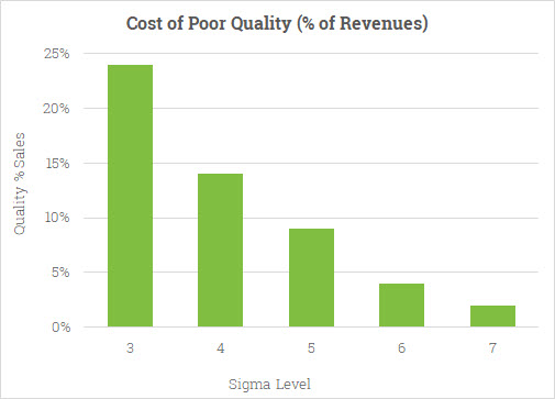 Cost of Poor Quality versus Sigma Level
