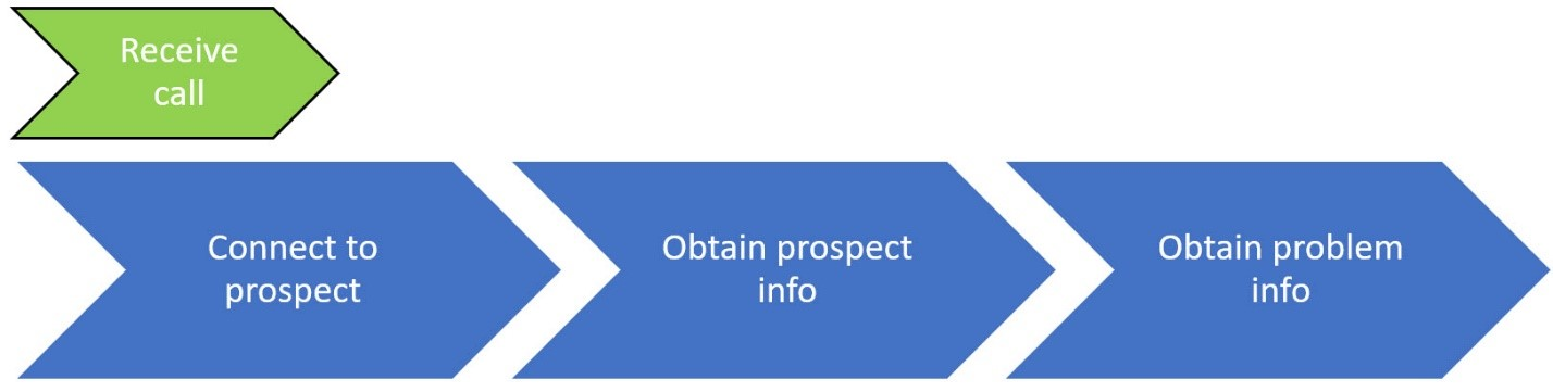 Receive call process map