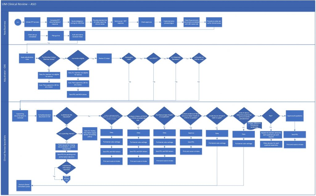 AS-IS Process Map