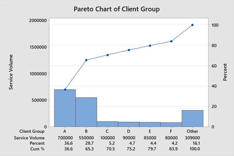 Pareto of Service Volume by Client Group