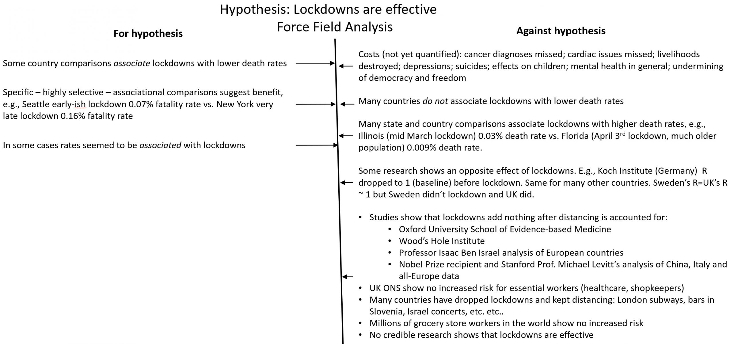 Force field analysis of lockdown effectiveness